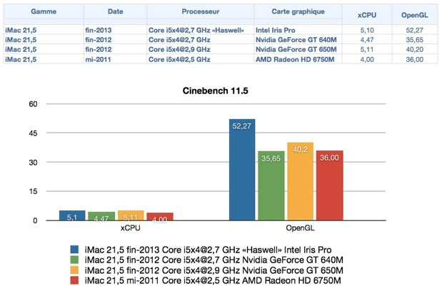 tests  test de limac core i ghz haswell