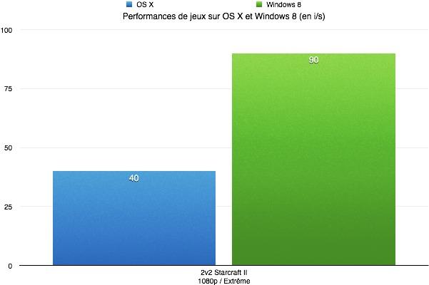 Différence de performances entre OS X et Windows dans une partie de Starcraft II en plein écran (1080p, Extrême).