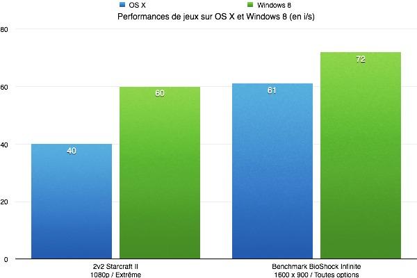 Différence de performances entre OS X et Windows en mode fenêtré (donc sans Crossfire) dans Starcraft II (1080p, Extrême) et Bioshock Infinite (1600 x 900, toutes options). BioShock est parfaitement fluide sous OS X, heureusement d'ailleurs. En pleine mêlée, on remarque parfois de très légers ralentissements dans Starcraft II sur OS X, jamais sur Windows.
