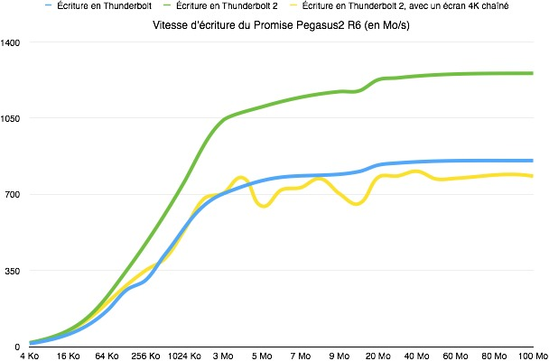 Ce graphique montre bien l'impact du chaînage d'un écran 4K sur les performances du Thunderbolt 2 sur le Mac Pro. Seul sur un bus Thunderbolt 2, le Promise Pegasus2 R6 atteint 1,3 Go/s (en vert). Branchez-y un écran 4K, et ses performances sont moins bonnes (en jaune) que s'il était branché sur un port Thunderbolt (en bleu) ! Image MacGeneration.