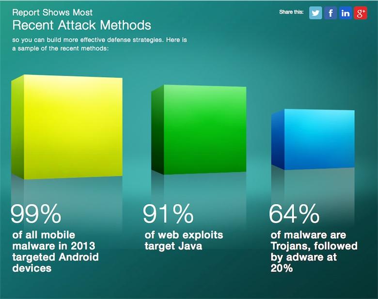 Sur Twitter, Phil Schiller a dégainé cette étude pour évoquer les problèmes de sécurité d'Android