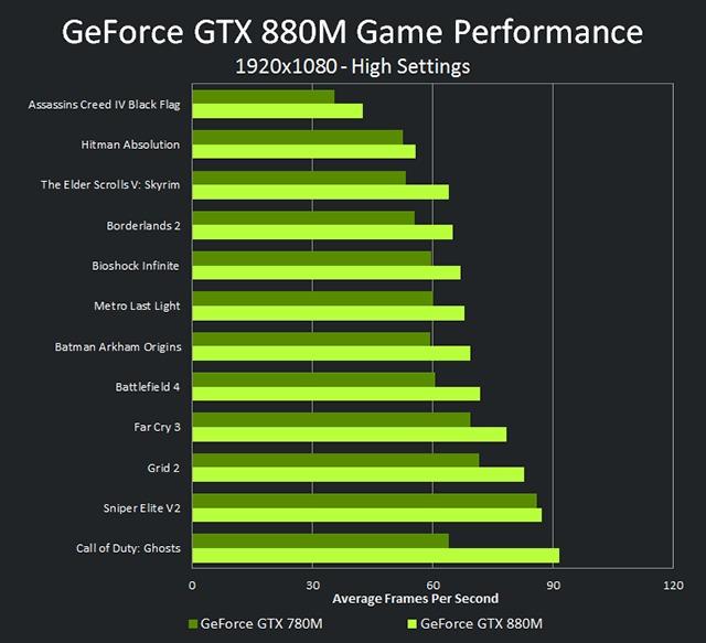carte graphique nvidia 750m